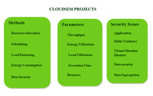 CLOUDSIM THESIS