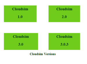 CLOUDSIM TOOL VERSIONS