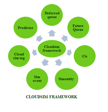 cloud computing thesis statement