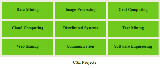 CSE PROJECTS FOR B.TECH FINAL YEAR