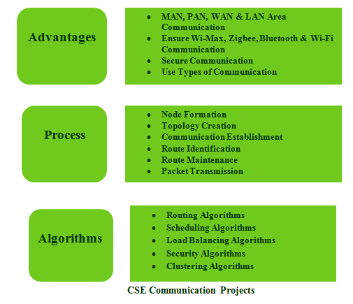 CSE PROJECTS FOR COMMUNICATION