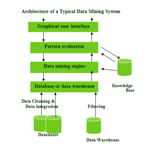 PROJECTS ON DATA MINING
