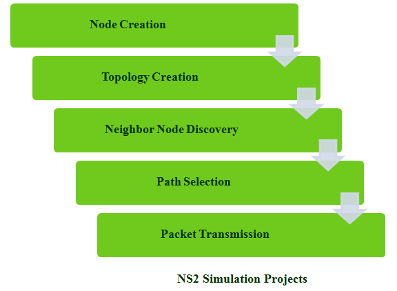 Network projects for students