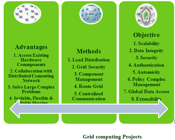 research papers grid computing ieee Ieee transactions on parallel and distributed systems (tpds) is published monthly it publishes a range of papers, comments on previously published papers, and survey articles that deal with.