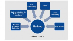 IEEE HADOOP PROJECTS