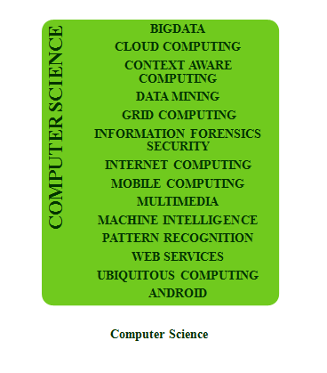 Dissertation topics in computer science for m tech