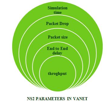 NS2 Projects|NS2 Projects code|NS2 Projects source code