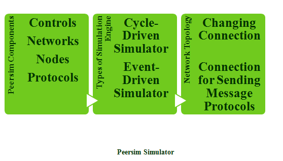 PEERSIM PROJECTS
