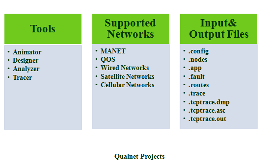 QUALNET PROJECTS