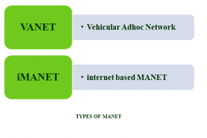 TYPES OF MANET